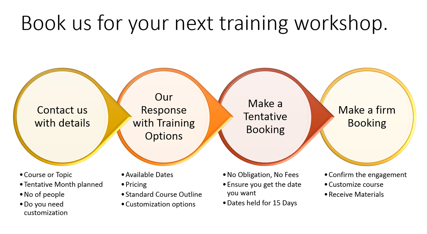 On site training hands on training in excel word powerpoint we have a very simple process that takes all the hassle out of customizing and booking a workshop 1betcityfo Gallery