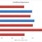 Simulating Conditionality