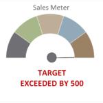Meter / Gauge Chart