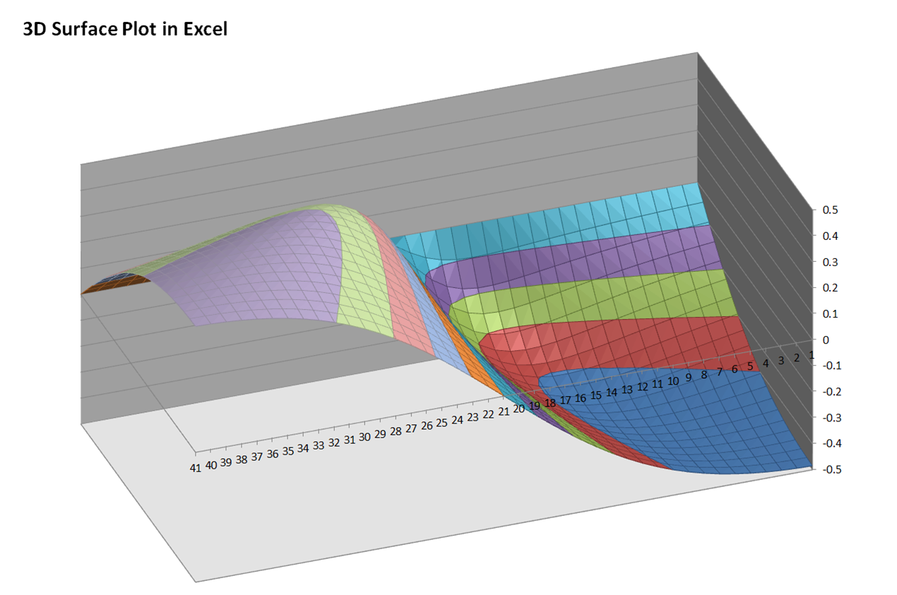 Examples of Charts and Dashboards - Hands-on Training in